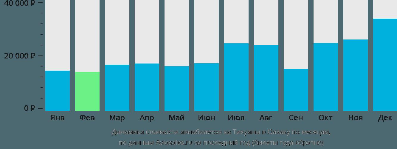 Динамика стоимости авиабилетов из Тихуаны в Оахаку по месяцам