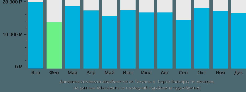 Динамика стоимости авиабилетов из Тихуаны в Пуэрто-Вальярту по месяцам