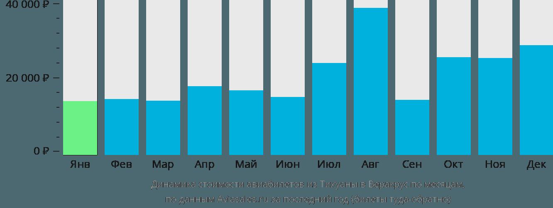 Динамика стоимости авиабилетов из Тихуаны в Веракрус по месяцам