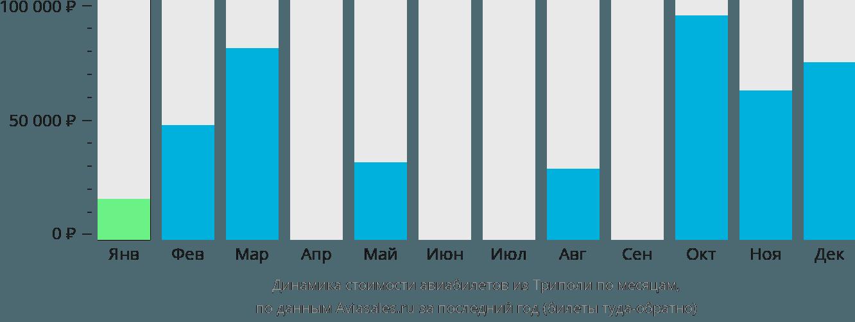 Динамика стоимости авиабилетов из Триполи по месяцам