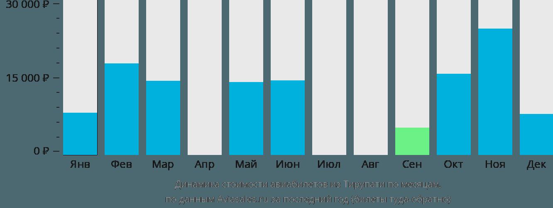 Динамика стоимости авиабилетов из Тирупати по месяцам