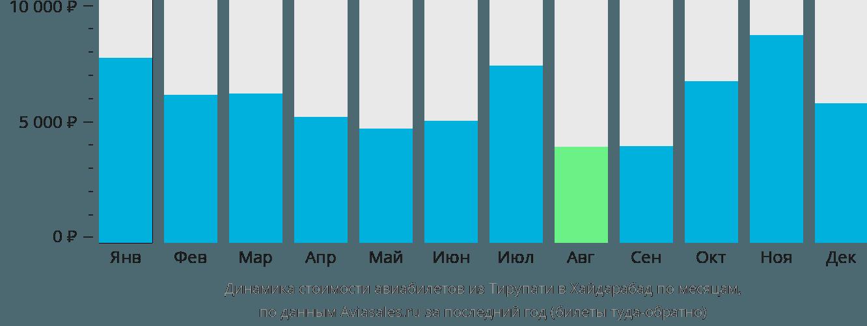 Динамика стоимости авиабилетов из Тирупати в Хайдарабад по месяцам