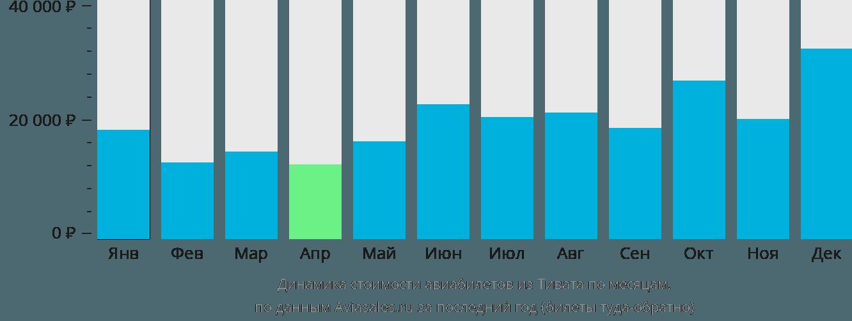 Динамика стоимости авиабилетов из Тивата по месяцам