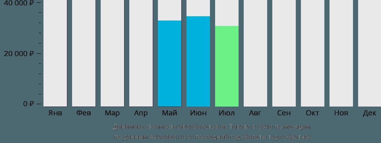 Динамика стоимости авиабилетов из Тивата в Сочи по месяцам