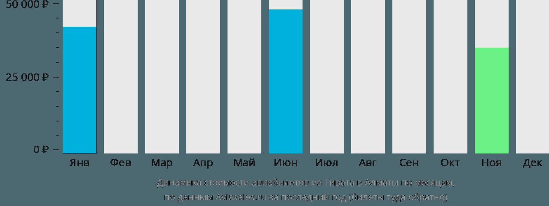 Динамика стоимости авиабилетов из Тивата в Алматы по месяцам