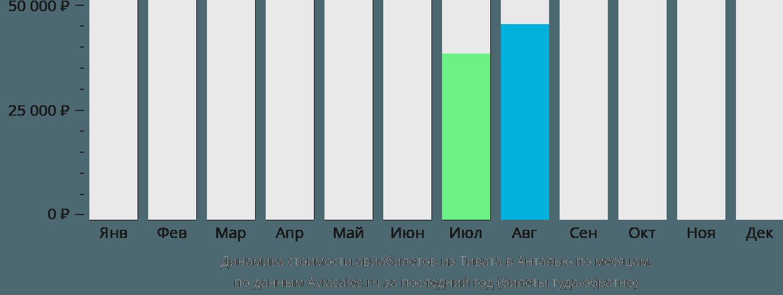 Динамика стоимости авиабилетов из Тивата в Анталью по месяцам