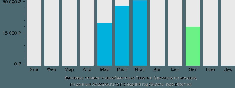 Динамика стоимости авиабилетов из Тивата в Барселону по месяцам