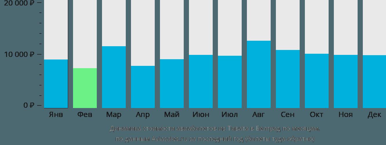 Динамика стоимости авиабилетов из Тивата в Белград по месяцам