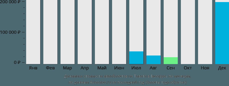 Динамика стоимости авиабилетов из Тивата в Беларусь по месяцам
