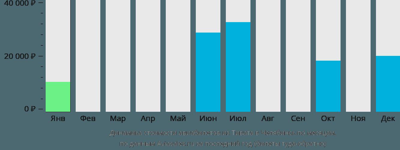 Динамика стоимости авиабилетов из Тивата в Челябинск по месяцам