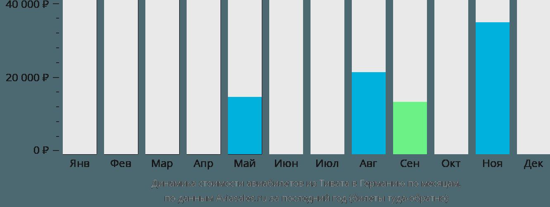 Динамика стоимости авиабилетов из Тивата в Германию по месяцам