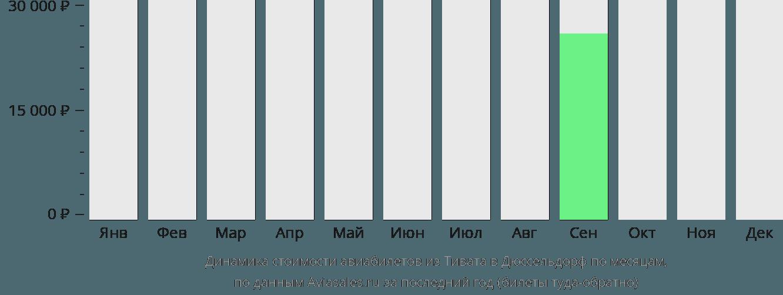 Динамика стоимости авиабилетов из Тивата в Дюссельдорф по месяцам
