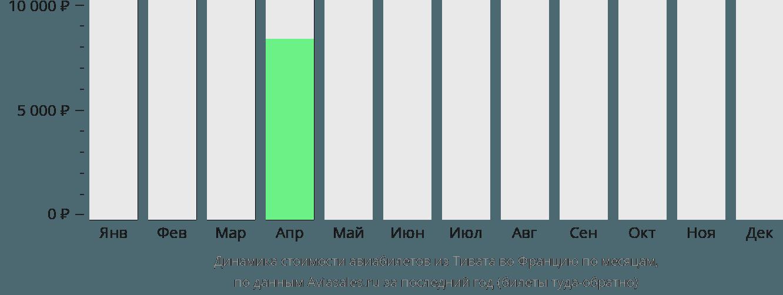 Динамика стоимости авиабилетов из Тивата во Францию по месяцам