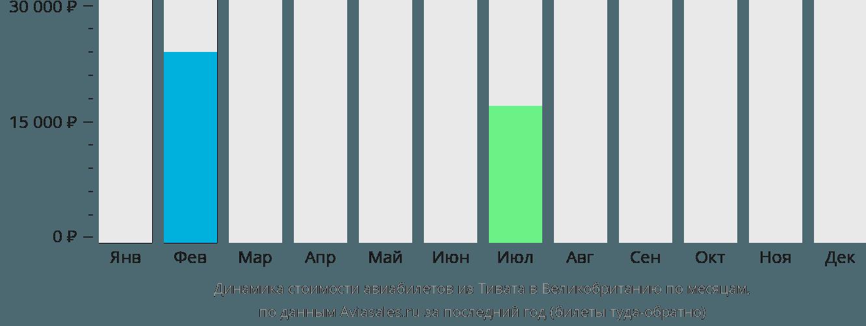 Динамика стоимости авиабилетов из Тивата в Великобританию по месяцам