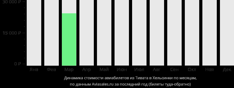 Динамика стоимости авиабилетов из Тивата в Хельсинки по месяцам