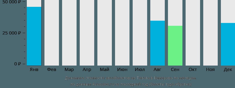 Динамика стоимости авиабилетов из Тивата в Кемерово по месяцам