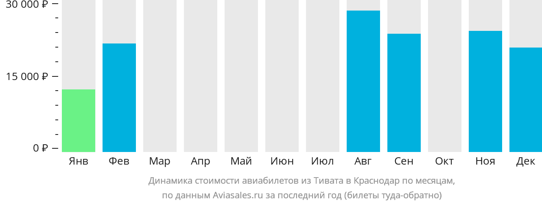 Динамика стоимости авиабилетов из Тивата в Краснодар по месяцам