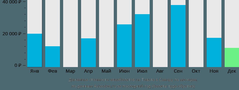Динамика стоимости авиабилетов из Тивата в Самару по месяцам