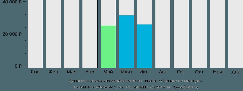 Динамика стоимости авиабилетов из Тивата в Ларнаку по месяцам