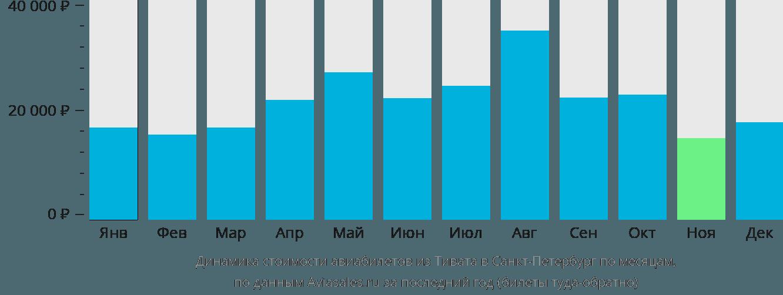 Динамика стоимости авиабилетов из Тивата в Санкт-Петербург по месяцам