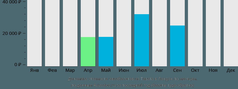 Динамика стоимости авиабилетов из Тивата в Лондон по месяцам