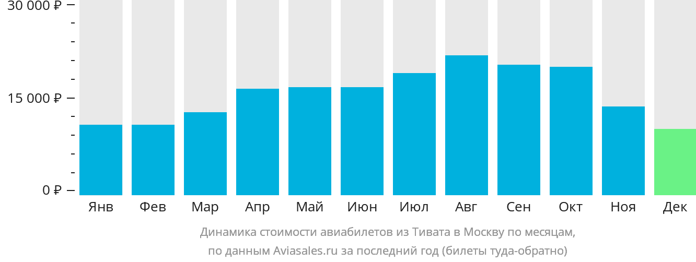 Динамика стоимости авиабилетов из Тивата в Москву по месяцам