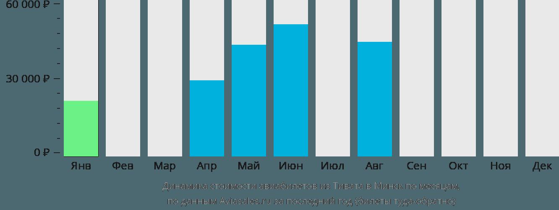 Динамика стоимости авиабилетов из Тивата в Минск по месяцам