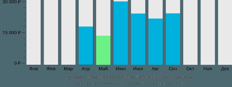 Динамика стоимости авиабилетов из Тивата в Мюнхен по месяцам