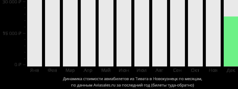 Динамика стоимости авиабилетов из Тивата в Новокузнецк по месяцам