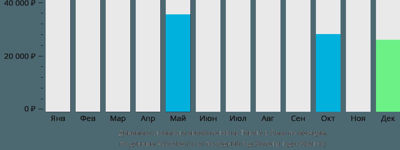 Динамика стоимости авиабилетов из Тивата в Омск по месяцам