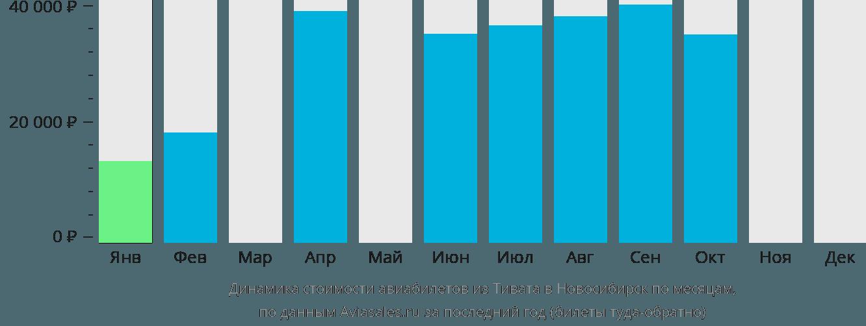Динамика стоимости авиабилетов из Тивата в Новосибирск по месяцам