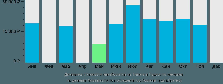 Динамика стоимости авиабилетов из Тивата в Париж по месяцам