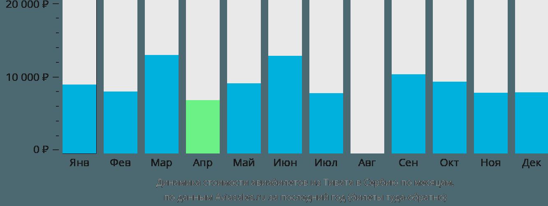 Динамика стоимости авиабилетов из Тивата в Сербию по месяцам