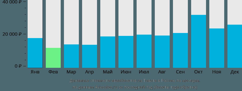 Динамика стоимости авиабилетов из Тивата в Россию по месяцам