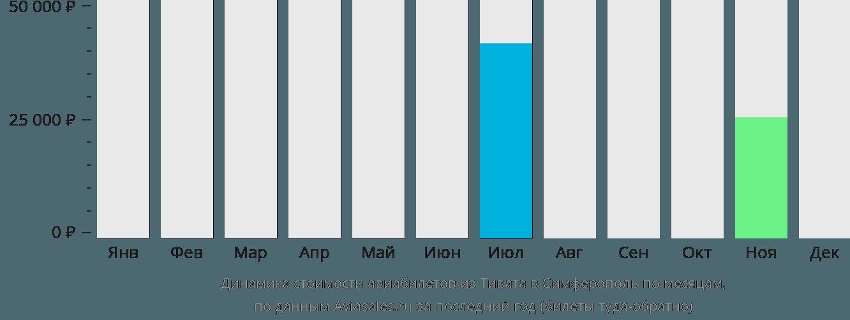 Динамика стоимости авиабилетов из Тивата в Симферополь по месяцам