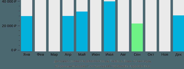 Динамика стоимости авиабилетов из Тивата в Томск по месяцам