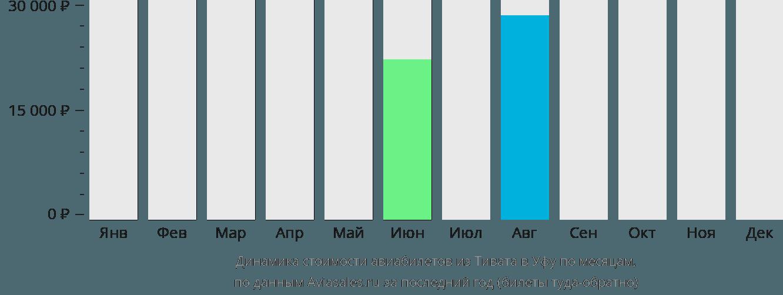 Динамика стоимости авиабилетов из Тивата в Уфу по месяцам