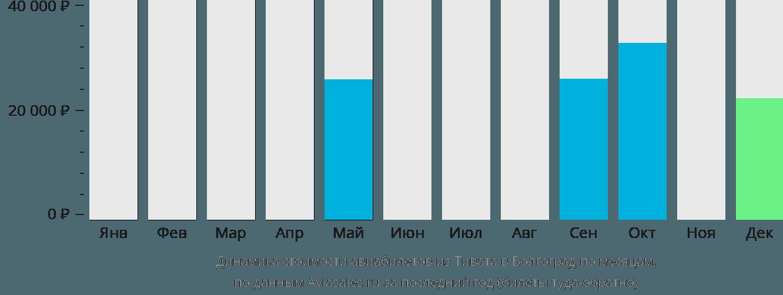 Динамика стоимости авиабилетов из Тивата в Волгоград по месяцам
