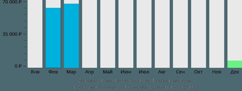 Динамика стоимости авиабилетов из Тарихи по месяцам