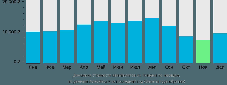 Динамика стоимости авиабилетов из Тюмени по месяцам
