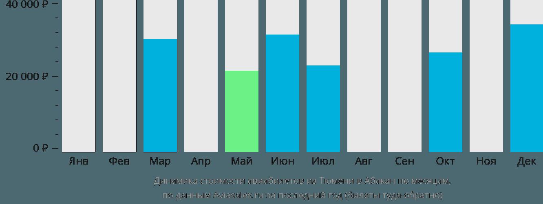 Динамика стоимости авиабилетов из Тюмени в Абакан по месяцам
