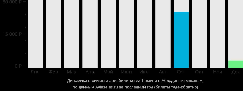Динамика стоимости авиабилетов из Тюмени в Абердин по месяцам