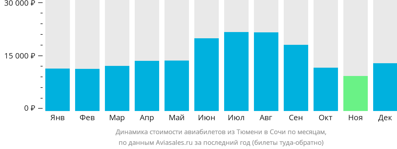 Динамика стоимости авиабилетов из Тюмени в Сочи по месяцам