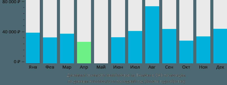 Динамика стоимости авиабилетов из Тюмени в ОАЭ по месяцам