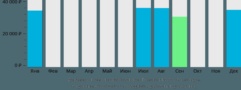 Динамика стоимости авиабилетов из Тюмени в Малагу по месяцам
