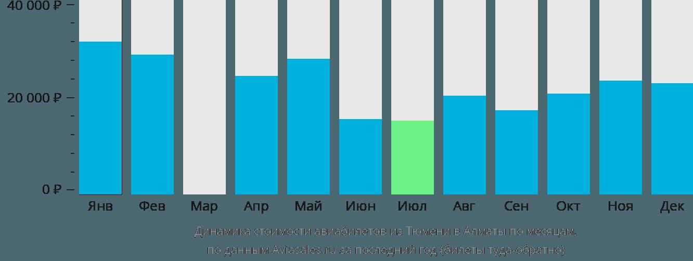 Динамика стоимости авиабилетов из Тюмени в Алматы по месяцам