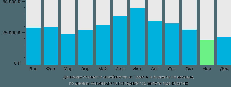 Динамика стоимости авиабилетов из Тюмени в Аликанте по месяцам