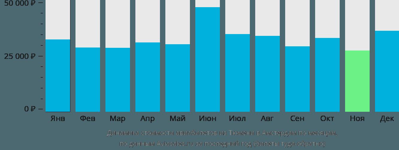 Динамика стоимости авиабилетов из Тюмени в Амстердам по месяцам