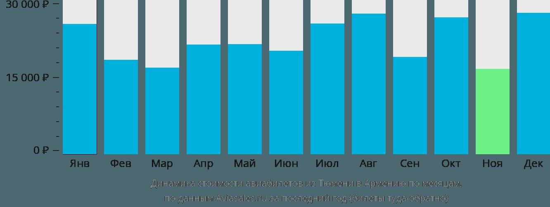 Динамика стоимости авиабилетов из Тюмени в Армению по месяцам