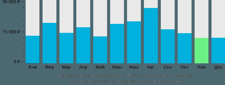 Динамика стоимости авиабилетов из Тюмени в Архангельск по месяцам